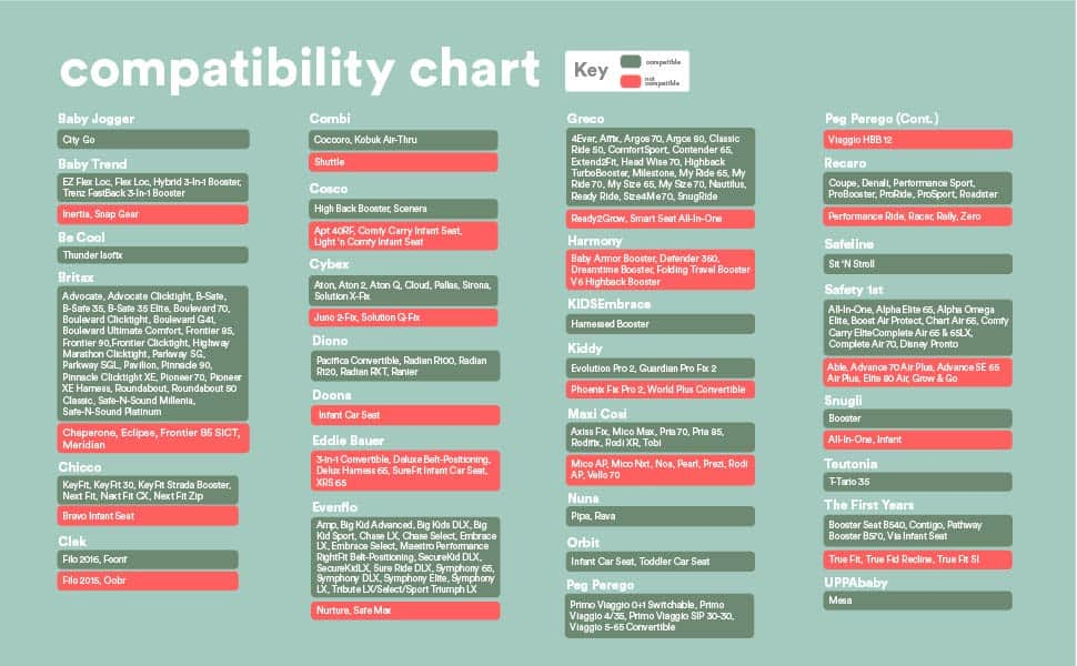 compatible chart